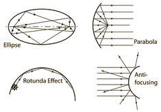 acoustic geometry - Cerca amb Google
