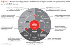 Agile IT operating model  Rebooting IT's target operating model allows established companies to keep up with rapidly evolving customer demands and digital-savvy competitors. Transformation focuses on three areas: acquiring and keeping the right talent, building a new digital enterprise while maintaining and improving legacy operations, and adopting new development processes to bring applications, products and services online more quickly than before.   Talent. Rebooting IT requires a…