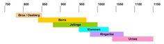 Viking art styles timeline