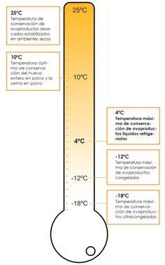 Temperaturas recomendadas para la conservación de diferentes tipos de ovoproductos.