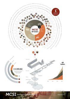 MCSI infographic design by JAgd ontwerp