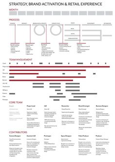 IxD/UX Process Examples by Jared Huke, via Behance Experience Map, User Experience Design, Retail Experience, Information Design, Information Graphics, Conception D'interface, Service Blueprint, Design Thinking Process, Design Process