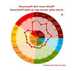 Weyermann® Malte de trigo torrado - grãos inteiros