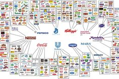 These Companies Own All the Food Brands | Mental Floss