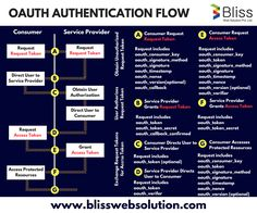 To make your #Website securely communicate with third party #frameworks and #socialnetworks, apply #OAuth authentication with web services. For more visit us: http://www.blisswebsolution.com/php-mysql-website-development-and-designing-services-company.html