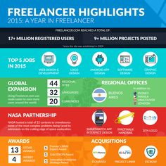 Post your job online now. Web Design Logo, Hire Freelancers, Find A Job, Online Jobs, The Expanse, Web Development, Highlights, Infographics, Life