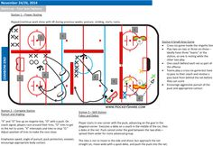 Full-ice four station plan for novice / Includes small-area game. Dek Hockey, Area Games, Ice Play, Hockey Drills, Hockey Training, Hockey Coach, Coaching, How To Plan
