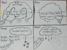 Clouds and Precipitation Lesson