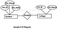 Hospital management system illustrated with entity relationship e r diagram ccuart Image collections