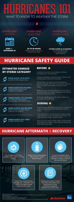Hurricane Categories 1 5 Chart - WOW - Image Results Art