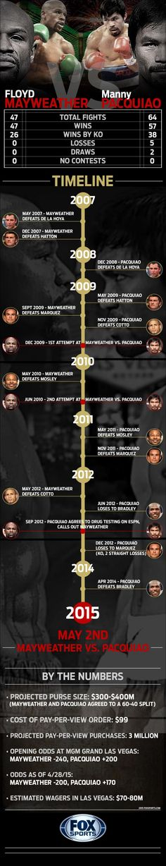 Floyd Mayweather vs Manny Pacquiao Fight Time line infographic