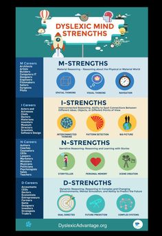 Dyslexic MIND Strengths Poster - 18 x 24 inch Poster – Dyslexic Advantage Store