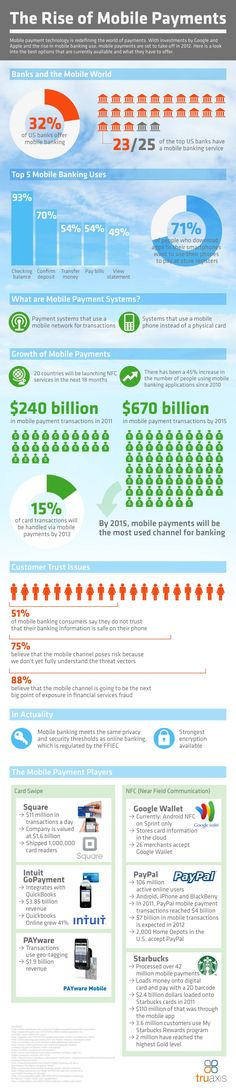 The Rise of Mobile Payments. Mobile payment technology is redefining the world of payments. With investments from Google and Apple and the rise in mobile banking use, mobile payments are set to take off in 2012.