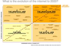 The Future of the Web Explained