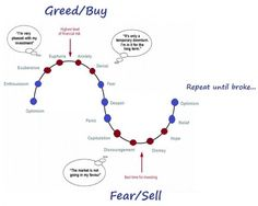 The Psychological Cycles of Trading and Investing | Online Trading Academy | Futures - Lessons From The Pro