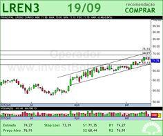 LOJAS RENNER - LREN3 - 19/09/2012 #LREN3 #analises #bovespa