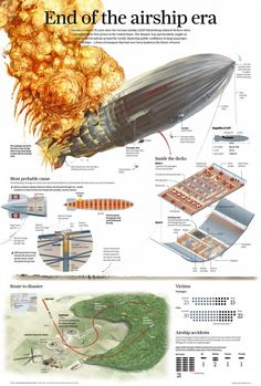 End of the airship era, infographic by Adolfo Arranz  for South China Morning Post