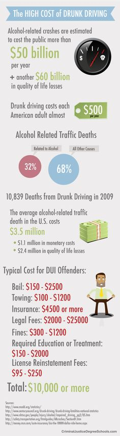 dui thesis statement