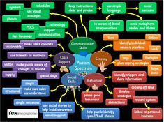 Autism Spectrum Disorders - Strategic problem areas with suggested supports for pupils with autism. (Mindmap only) Autism Support, Learning Support, Autism Resources, Teaching Resources, Tes Resources, Teaching Strategies, Speech Language Pathology, Speech And Language, Special Educational Needs