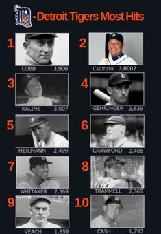 History Of The Best Detroit Tigers Hitters. Detroit Sports, Detroit Tigers Baseball, Nfl Sports, Sports Stars, Sports Fan Shop, Pittsburgh Steelers, Dallas Cowboys, Baseball Photos, Baseball Cards