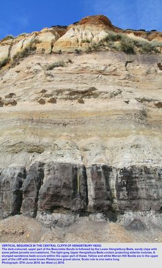 Sedimentary rock layers at Hengistbury Head, Dorset.