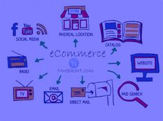 If you want to get proper management and established a versatile eCommerce platform then you should deal with nwebkart. This is the only company who have capability developed a eCommerce website with complete integration. Also they have many type of eCommerce software which help to make's your website very eminent to the global world.