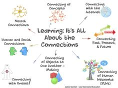 Learning: It's All About the Connections | Representando el conocimiento | Scoop.it
