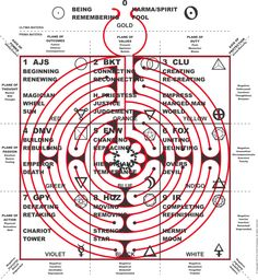 Vitruvian Square Labyrinth - Am I supposed to know what this is? Or is this total BS? I don't have the time to read it all now. This is bookmarked as a reference for later. Jim Henson Labyrinth, Labyrinth Maze, Labyrinth Meaning, Meditation Garden, Spiritus, Nail Swag, Sacred Geometry, Garden Design, Meant To Be