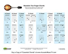 Above is our new Acoustic Music TV 2 Finger Mandolin Chord Chart from our book Essential Chords for Guitar, Mandolin, Ukulele and Banjo...