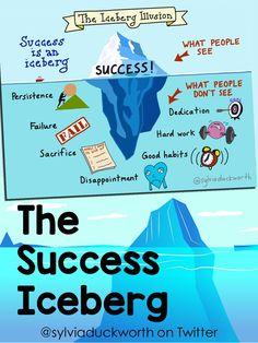 the success iceberg - Sylvia Duckworth Middle School Classroom, Good Habits, Disappointment, Classroom Management, Classroom Decor, Work Hard, Illusions, Fails, Success