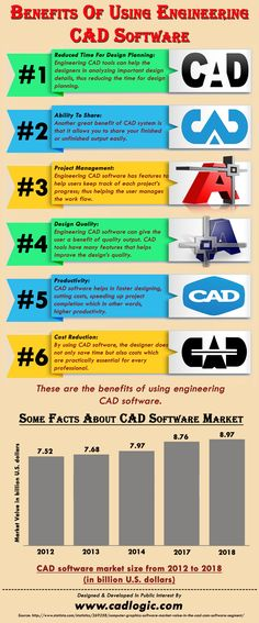This infographic provide information on Benefits Of Using Engineering CAD Software. For more info please visit: http://www.cadlogic.com