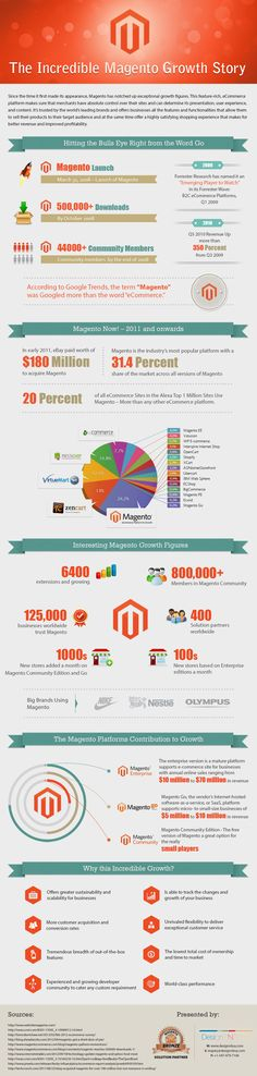 The History of Magento INFOGRAPHIC the roll-out and fast development of #Magento ecommerce platform