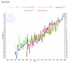 Dez claros indicadores de que o clima está a cambiar. Ten Clear Indicators Our Climate is Changing | Climate Reality