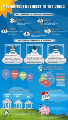 Cloud Computing Benefits For Small Businesses : Cloud computing infographic from equipment leasing and equipment financing company Balboa Capital shows the many benefits that cloud-based software ap Cloud Computing Technology, Cloud Computing Services, Energy Technology, Medical Technology, Technology Gadgets, Business Software, Accounting Software, Software Programmer, Business Accounting