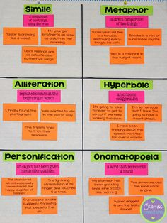 This figurative language anchor chart has a great twist--it's interactive! Read the blogpost from Crafting Connections to see how this works!