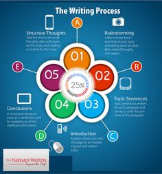 If you need more Information or help with your Academic Writing, you can always visit our website TheHarvardWriters.c o m