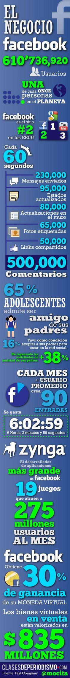 Cifras del negocio FaceBook