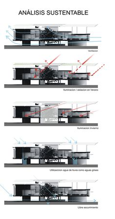 analisis sustentable - Inspiration for SI architects