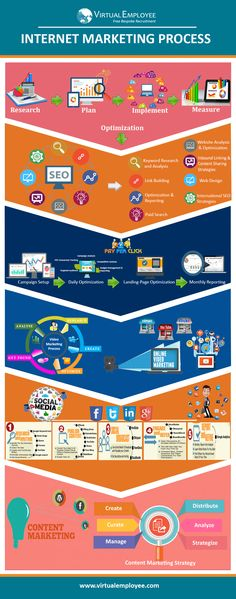 This Image describes the complete internet marketing process of Virtual Employee IM team.