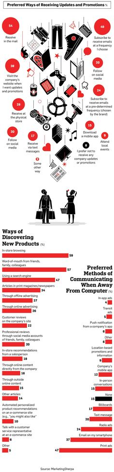 Infographic: Consumers Know Exactly How They Want to Be Marketed To | Adweek