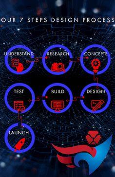 lionheartdevs.com Application Development, Design Development, Business Website, Online Business, Create A Company Logo, Thank You Email, Steps Design, Professional Website, Custom Packaging