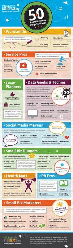 Per agafar idees per a pimes: 50 #blogs de petites empreses per a mirar