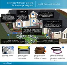 This system looks very easy to use and maintain.  Saves money on sewer costs and reduces need to use domestic water for irrigation.