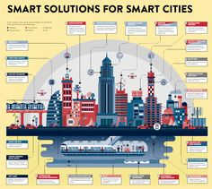 (Unit 3 city solutions) SMART SOLUTIONS FOR SMART CITIES Infographic charting smart monitors and controls set to transform the urban landscape from transport to infrastructure and the environment Sustainable City, Sustainable Engineering, Sustainable Transport, Sustainable Architecture, World Economic Forum, Smart City, Cities, Future City, Urban Planning