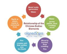 There's more to the Chinese Zodiac than the 12 signs! Learn how the 5 elements interact with and define each sign.