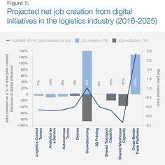4 Industrial Revolutions, Lost Job, Bar Chart, Digital, Bar Graphs