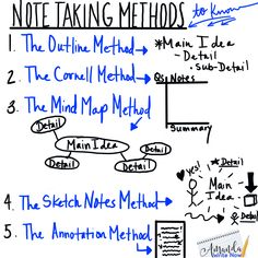 banking humor Heres a writing chart to teach five different note-taking methods: the outline method, the Cornell notes method, the mind map method, the sketch notes method and the annotation method. Note Taking Strategies, Note Taking Tips, Taking Notes, Teaching Strategies, Teaching Ideas, Study Skills, Life Skills, Writing Skills, Writing Prompts