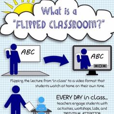 Flipped Classroom Infographic Archives - e-Learning Infographics Technology Tools, Educational Technology, Flipped Classroom, Classroom Ideas, Blended Learning, Student Engagement, Best Teacher, Flipping, Workshop