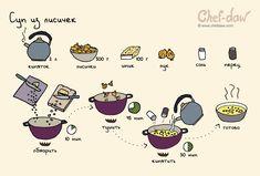Суп из лисичек - chefdaw