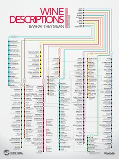 Wine Descriptions & What they Mean - poster | Wine Folly